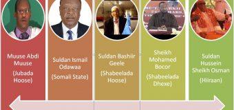 Hambalyo 18.may (sanad guuradii 28'aad ee dib ula soo noqoshada xoriyada Somaliland)
